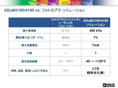 フォトカプラとシャントレギュレータを用いた回路と(左)と「ADuM3190/ADuM4190」の比較
