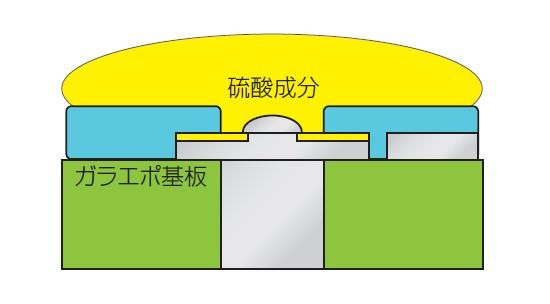 図6 銅箔部分と硫酸成分の反応が始まる