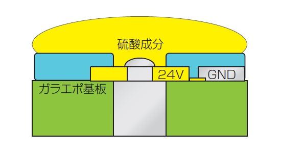 図7 硫酸成分が基板内部のパターンまで侵入