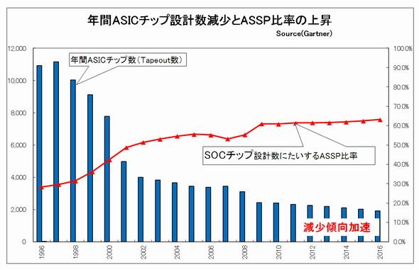 図1 ASIC(カスタムチップ)設計数の減少