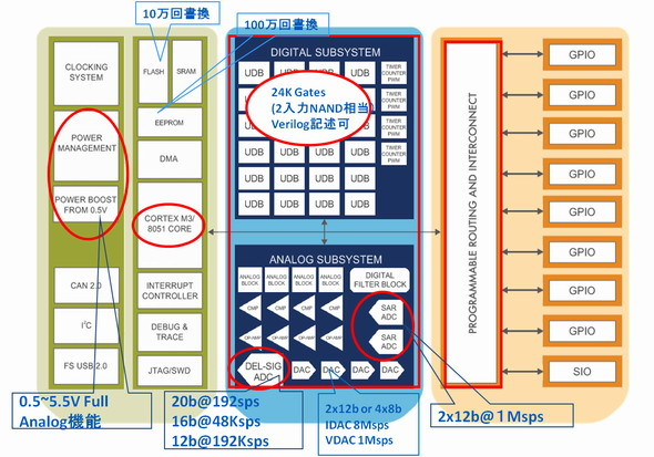 図3 PSoC チップ構成