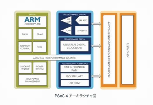 「PSoC 4」のアーキテクチャ図