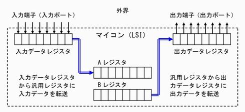 図1 入出力に使用するためのレジスタ