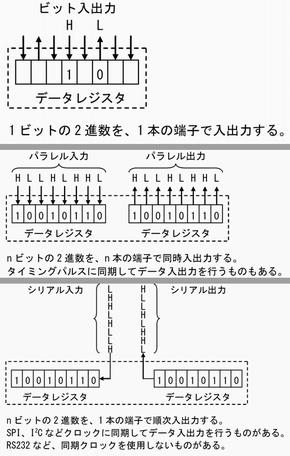 図2 デジタルデータの入出力ポート