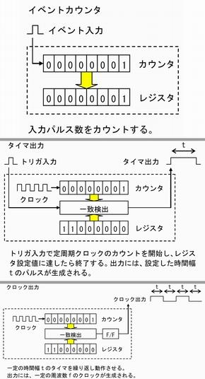図3 カウンタ/タイマ入出力