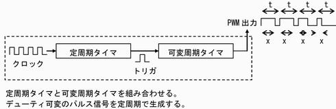 図4 PWM出力