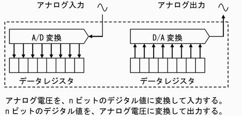図5 A/D入力とD/A出力