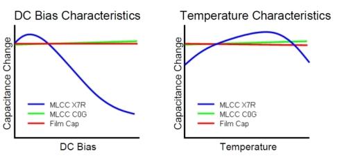 DCバイアスと温度変化に対する静電容量の安定性を示すグラフ