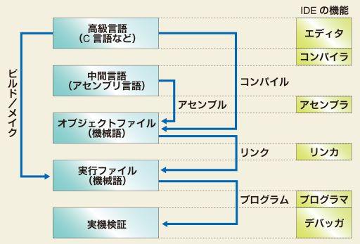 プログラミング用語集53個!初心者向け ...