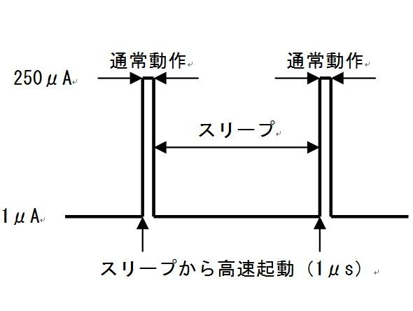 図1 高速処理と省電力を両立する低消費電力モード