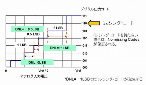 図1 微分非直線性誤差(DNL)