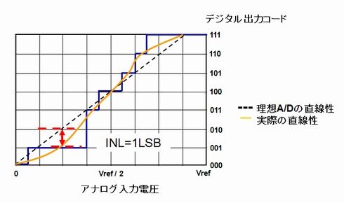 図2 積分非直線性誤差(INL)