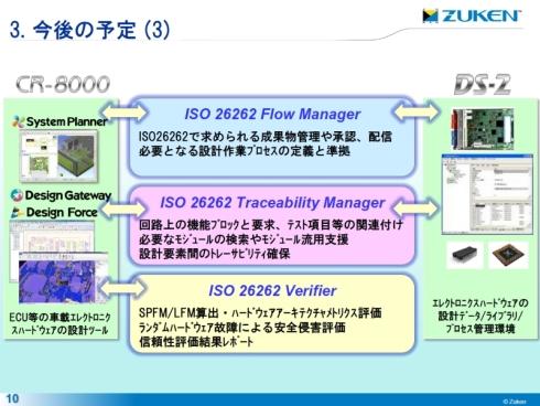 図研が予定しているECUの回路基板設計におけるISO 26262対応ソリューション(クリックで拡大) 出典:図研