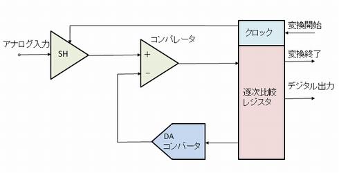 図1 SAR方式を採用したADコンバータの内部構成