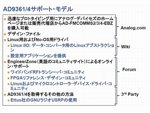 アナログ・デバイセズ AD-FMCOMMS4-EBZ:SDR用トランシーバの開発を迅速