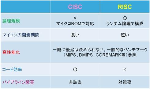 Q&Aで学ぶマイコン講座(1):CISCとRISC、何が違う? (3/3)