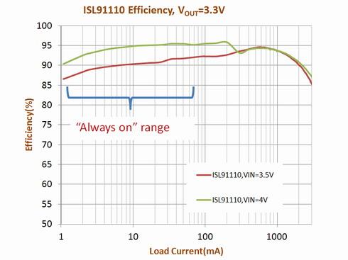 図1 変換効率