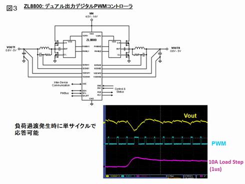 図3 「ChargeMode」制御方式を採用