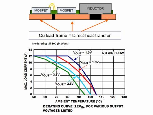 図4 熱抵抗が低いパッケージ技術
