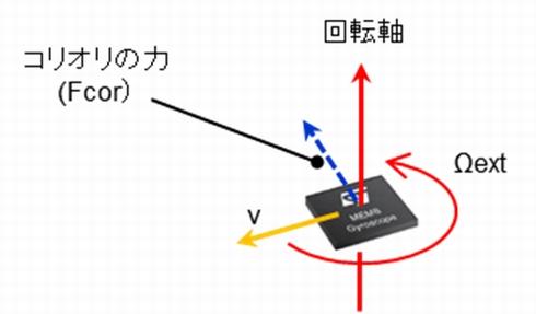しっかり分かる「センサーの活用法」:いまさら聞けないジャイロセンサー入門 (1/3) - EDN Japan