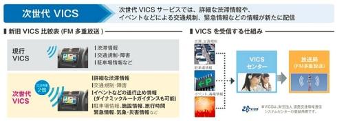 FM多重放送を用いた次世代VICSサービスの概要