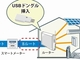 Wi-SUN認証取得済みのUSBドングルを発売——ロームとJorjin