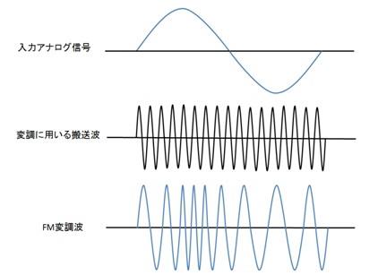 図1 FM変調の原理