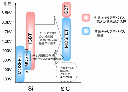 SiC MOSFETはSi IGBT並みの耐圧で高速動作が可能