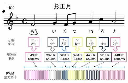 楽譜からPWM信号への変換