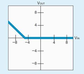 <strong>図2:入力電圧と出力電圧の関係例</strong><br>抵抗R<sub>1</sub>を20k Ωとすると、図1の回路は入力電圧が−5Vよりも高いときに不感帯動作を示す。