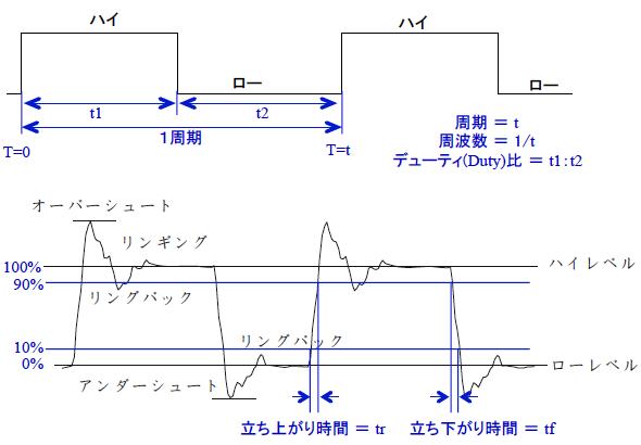 yh20151009PB_waveform_590px.png