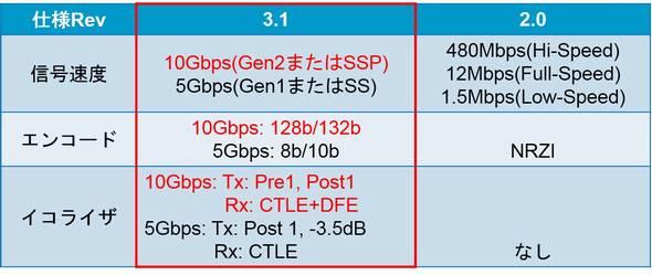 USB 3.1とUSB 2.0の主な仕様比較 (クリックで拡大) 出典:キーサイト・テクノロジー(以下、キーサイト)