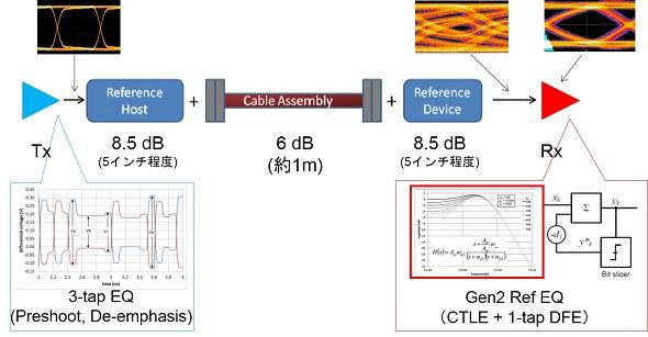 USB 3.1の伝送路モデル