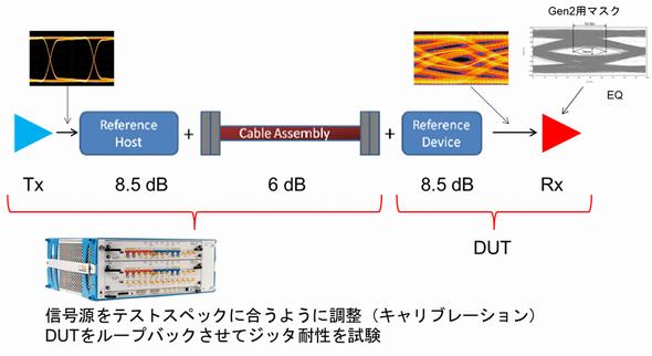 USB 3.1 Rxテストのイメージ図