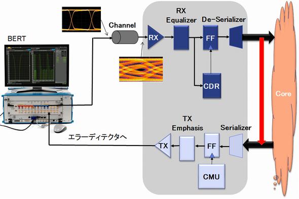 J-BERT M8020Aを用いた受信性能テストのイメージ