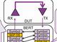 USB 3.1/Type-Cの受信耐性評価