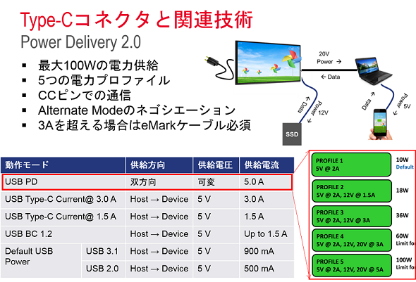 PD(Power Delivery)2.0規格の主な特長