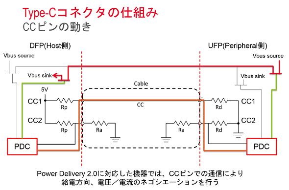給電の方向や電圧/電流のネゴシエーションとCC端子などの動作例