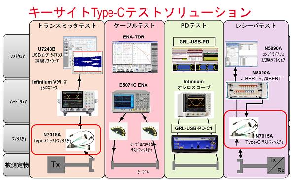 キーサイトのUSB3.1/Type-Cトータルソリューション