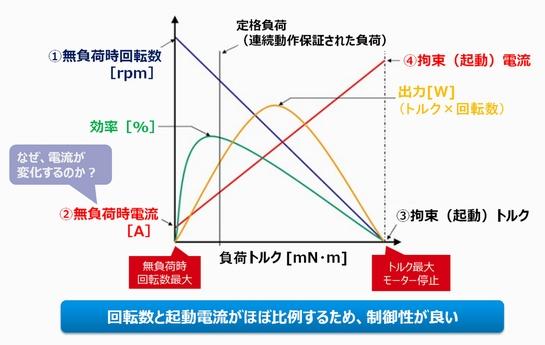 DCモーターの性能線図を理解して...