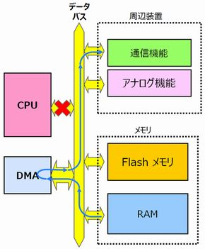 図1 DMAの基本動作例