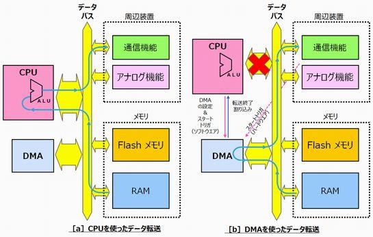 図2 DMAの詳細動作例