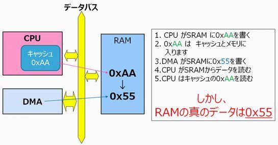 図4 キャッシュとメインメモリのデータの一貫性問題