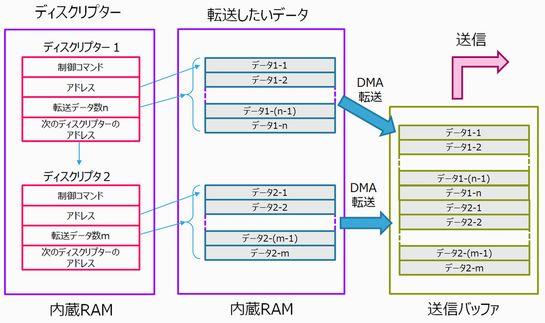 図5 ディスクリプターを用いたDMA