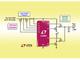 最大効率97%を実現した60V DC-DCコントローラ