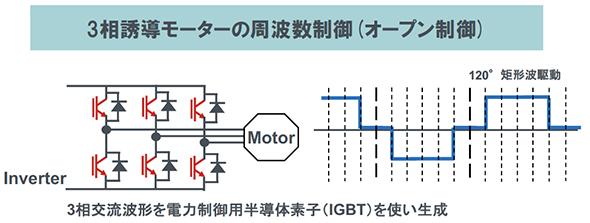 図7:インバーター技術