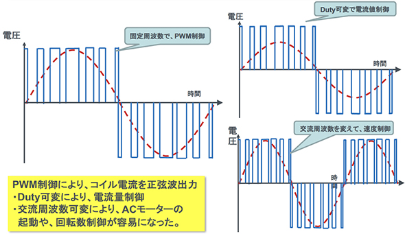 図8:インバーターのPWM制御
