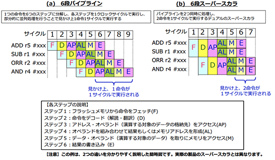 https://image.itmedia.co.jp/edn/articles/1702/24/tt170224MCUQA35_001.jpg