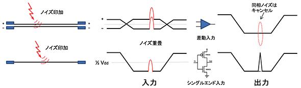 差動信号伝送のメリット ――使用...