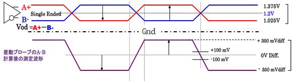 高速伝送の代表的な物理層 LVDS...